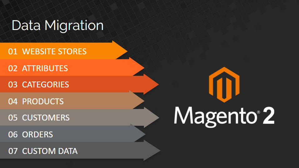 Magento Store Migration Services