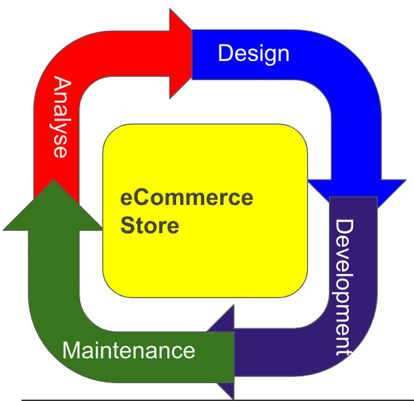 Woocommerce Development - lifecycle
