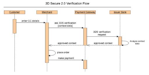 3D Secure Magento 2.0 Configuration