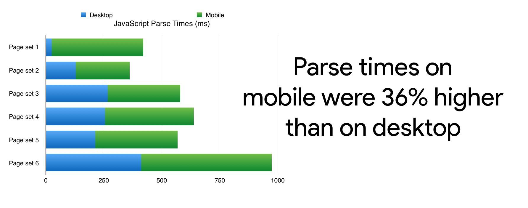 Delay Javascript parsing