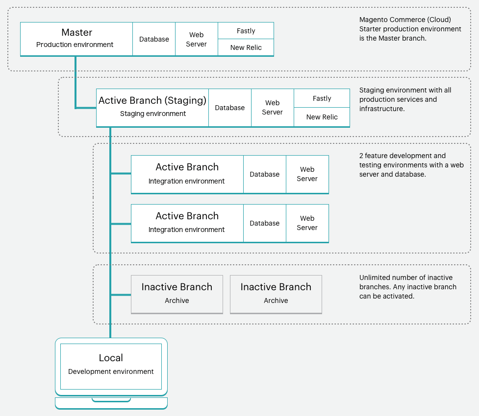 Magento Cloud Starter Architecture Environment