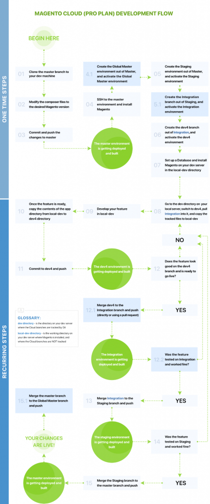 The Modified Development Flow For Pro Plan